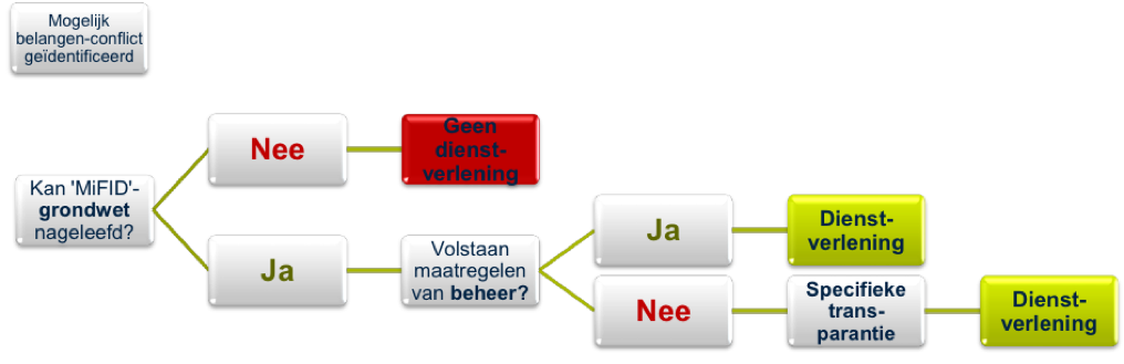 AssurMiFID gedragsregels procedure